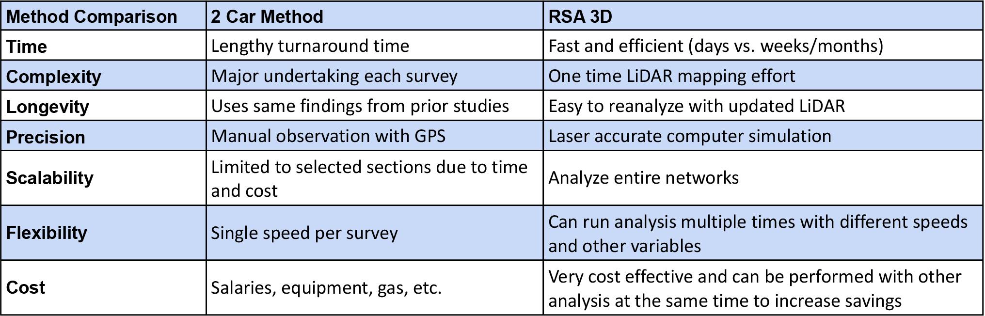 Passing Zone Comparison Table   RDV Systems